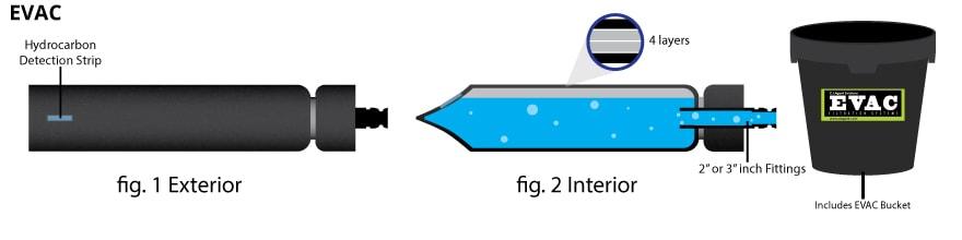 Filtration System, EVAC